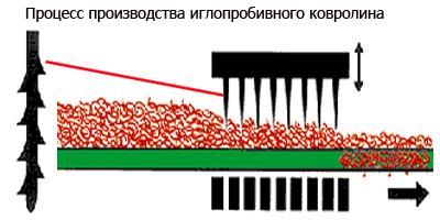 процесс производства иглопробивного ковролина