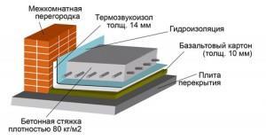 Шумоизоляция бетонного пола