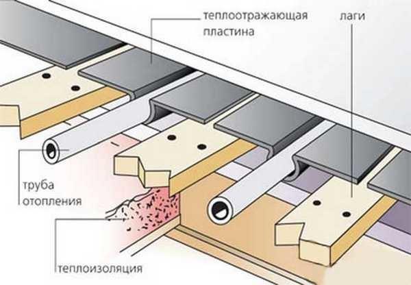 Сухой водяной теплый пол - деревянная система