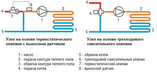Схема монтажа теплого пола без смесительного узла