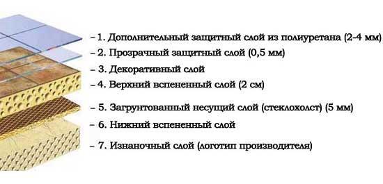 Состав линолеума Таркетт