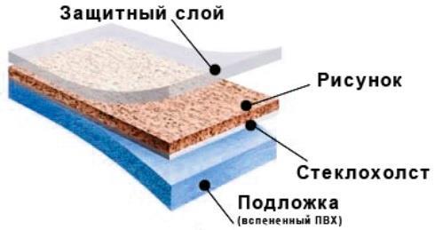 Гетерогенный линолеум
