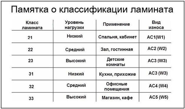 классификация материала