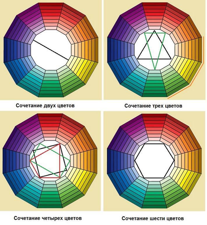 Способы сочетаний цветов
