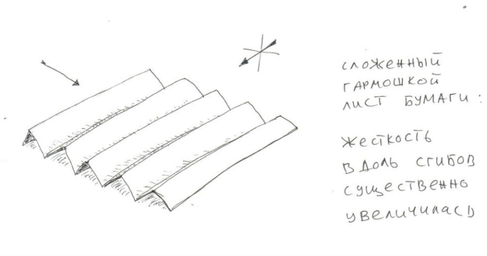 Ребра жесткости. Лист бумаги. Схема.