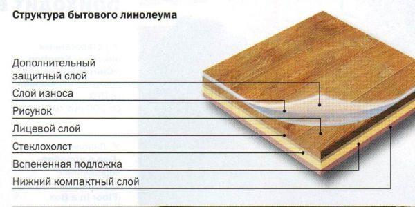 Структура ПВХ-линолеума
