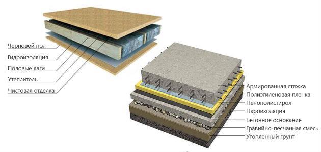 Двойной и бетонный пол