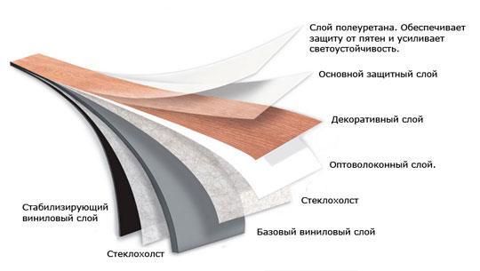 Производство ПВХ линолеума
