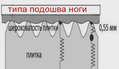 шероховатость керамической плитки