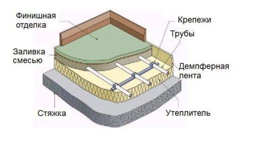 Схема готовой конструкции