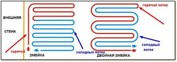 Простая и двойная змейка, как способы прокладки труб