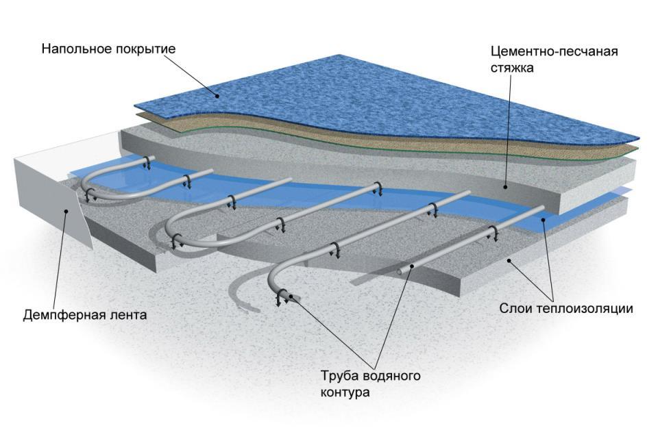 Сколько стоит теплый водяной пол