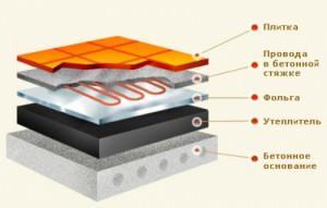 схема теплого пола на бетон