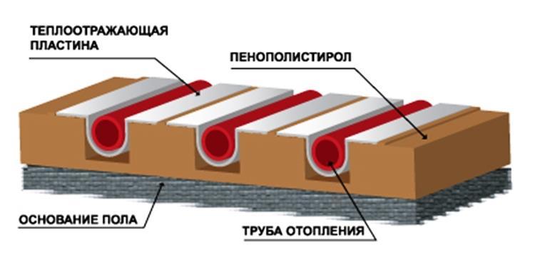 устройство водяного теплого деревянного пола