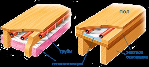 схема водяного теплого пола на деревянном полу