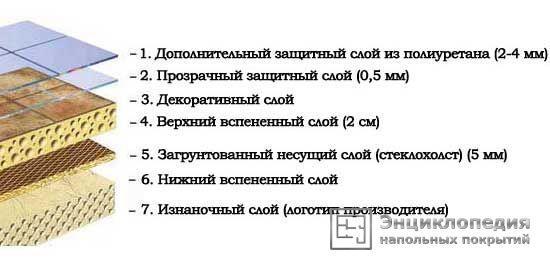 Потребительские характеристики комерческого линолеума