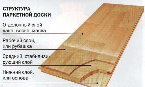 Структура досок