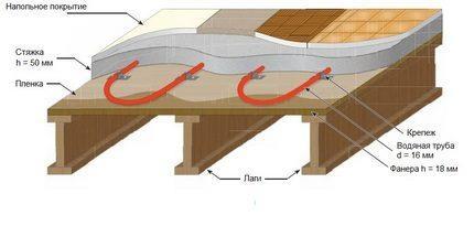Схема слоев на деревянном основании