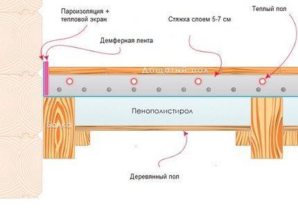 Схема размещения прослойки теплового экрана