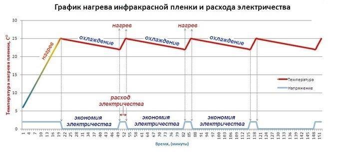 график нагрева