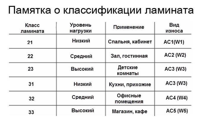 Таблица классификации ламината