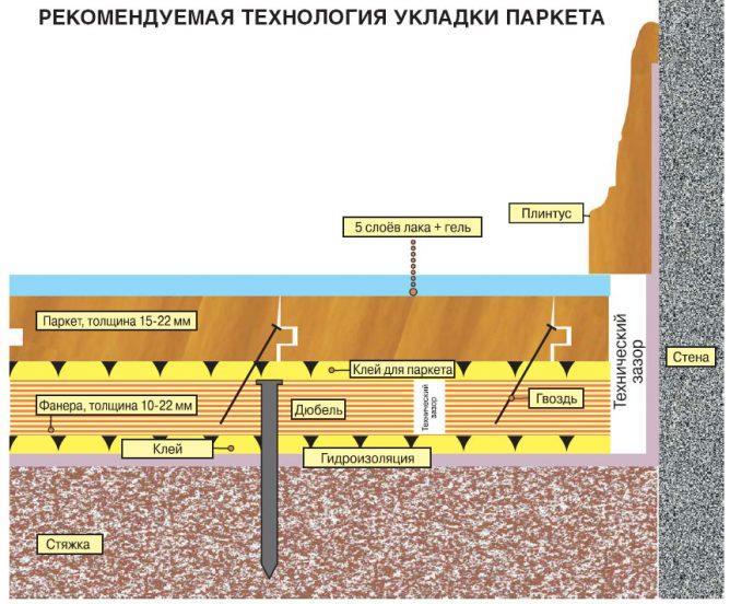 Структура укладки