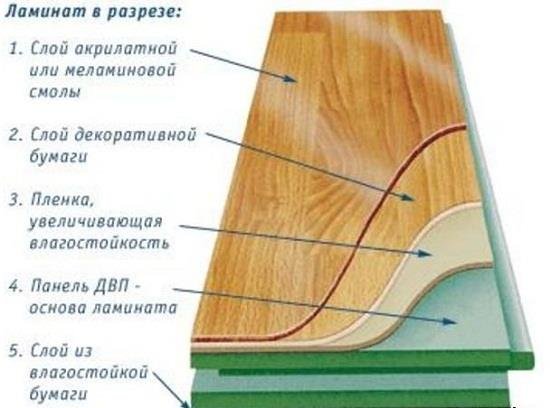 Ламинат – композиционный материал, состоящий из нескольких слоев. Слой 1 – защитное покрытие, отвечающее за износостойкость ламината. Слой 2 – цвет и текстура ламината. Слой 3, 5 – защитный слой основы ламината. Слой 4 основа ламината, чем она толще, тем прочнее замок и сама доска ламината.