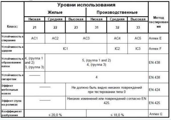 Таблица - общий класс нагрузки ламината по EN 13329