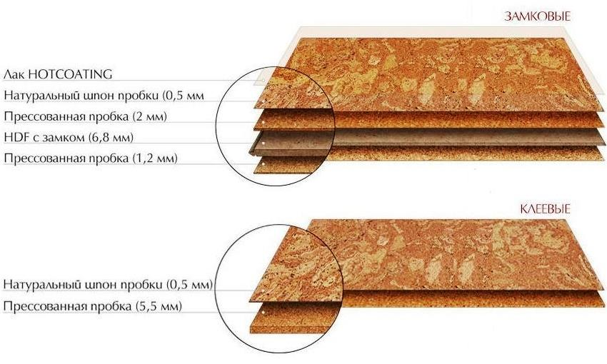 Структура замкового и клеевого пробкового покрытия для пола
