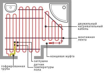Схема укладки греющего кабеля