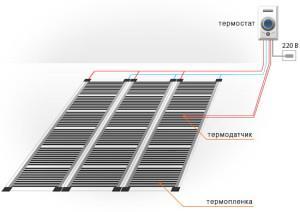 фото: Укладка пленочной системы ИК