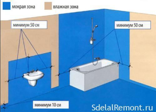 гидроизоляция в ванной