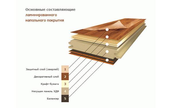 Основные составляющие ламината
