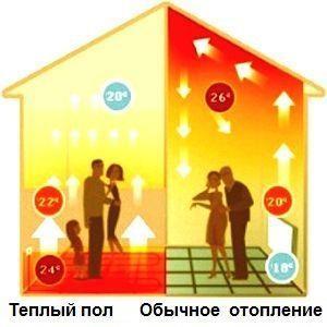 Отсутствие расслоения воздуха в помещении на тёплый слой вверху и холодный слой вблизи пола.
