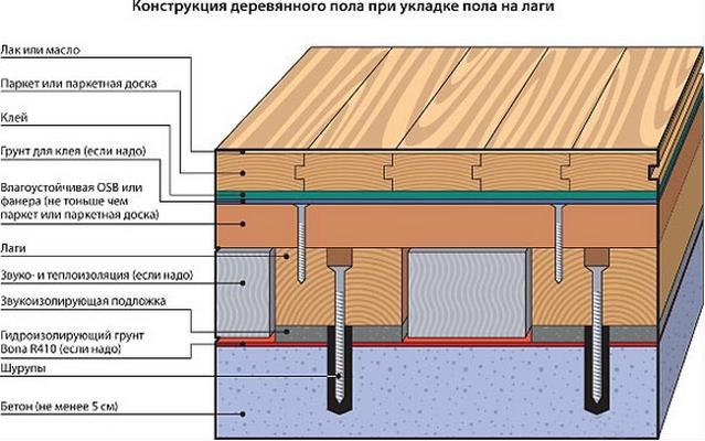 Деревянный пол на бетонном основании на лагах