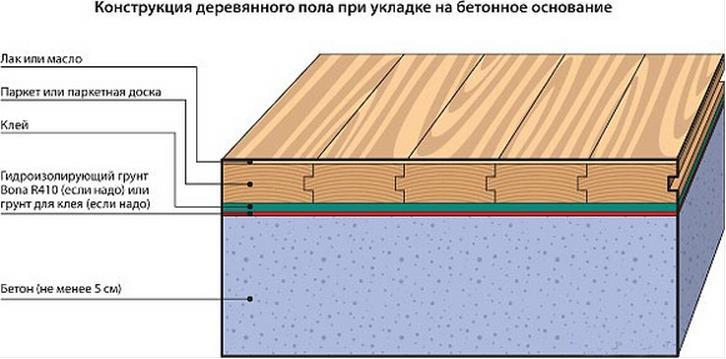 Деревянный пол на бетонном основании на клей