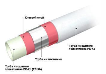 Основные слои трубы из металлопластика