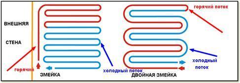 Формы прокладки в виде простой и двойной змейки