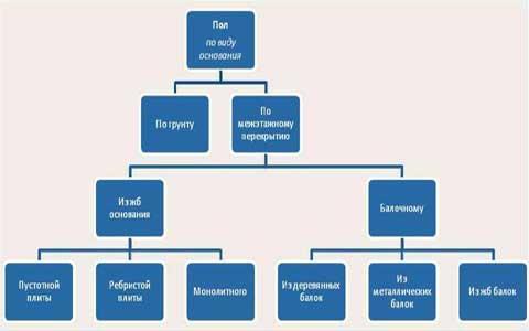 разновидности схематически