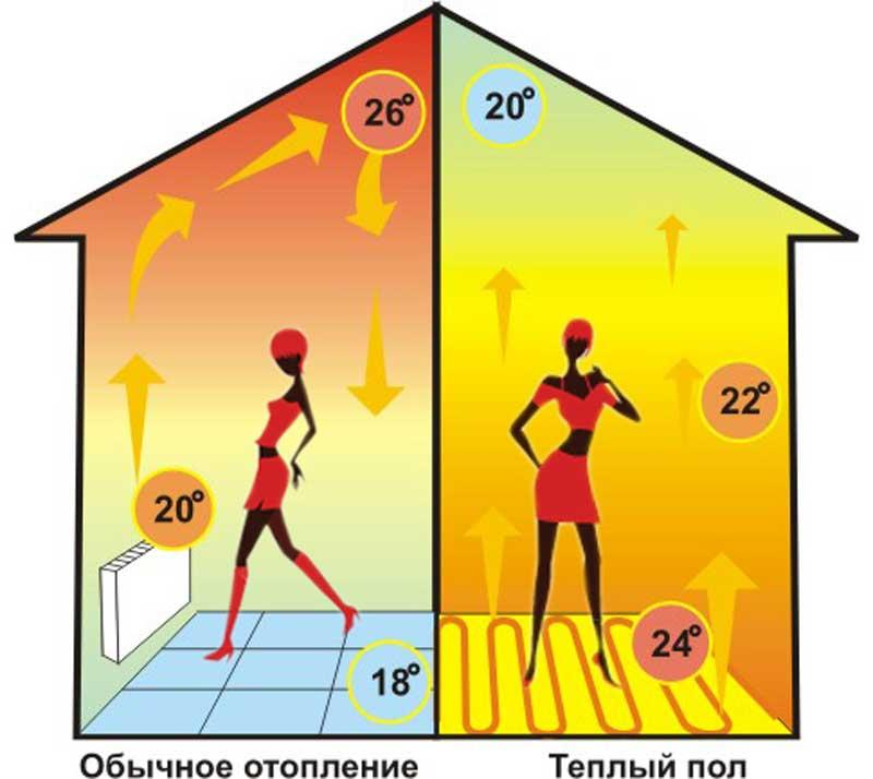 обогрев радиатор