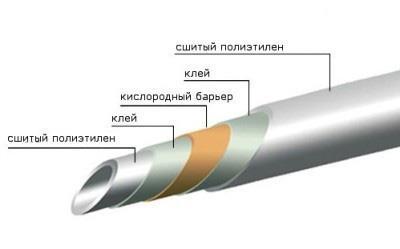 Полиэтиленовая труба в разрезе