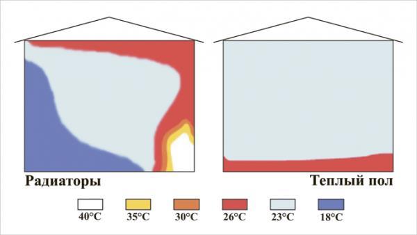 Теплый пол. Особенности движения теплого воздуха