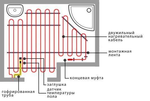 План укладки теплого пола