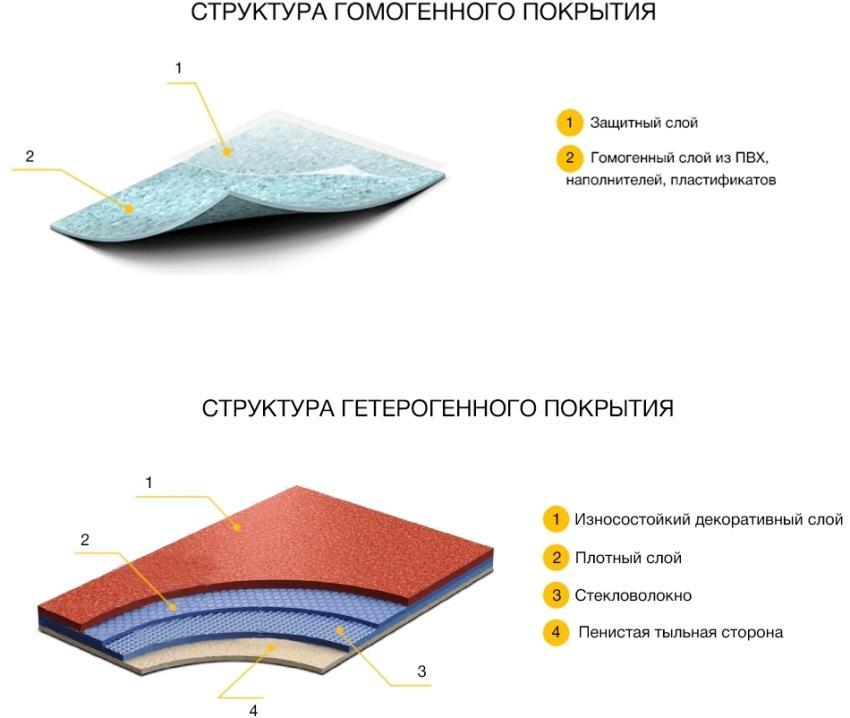 Структура гомогенного и гетерогенного линолеумов