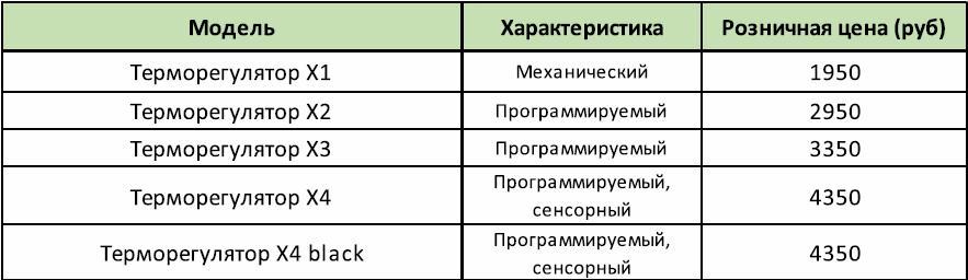 Прайс терморегуляторы 17.02.17