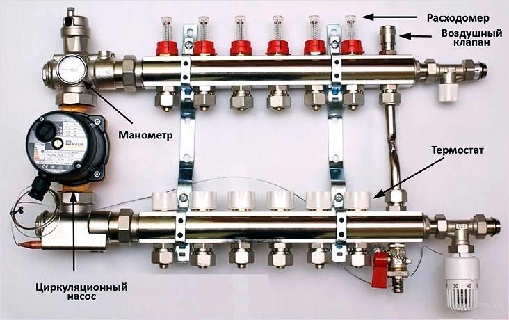 Коллектор для теплого водяного пола, обозначены основные узлы