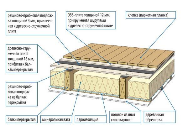 схема деревянного пола