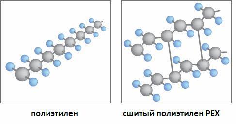 Различия в соединении молекул полиэтилена