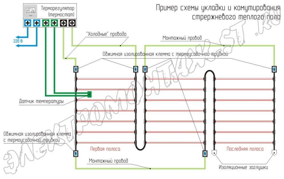 Пример схемы укладки и комутирования стрержневого теплого пола