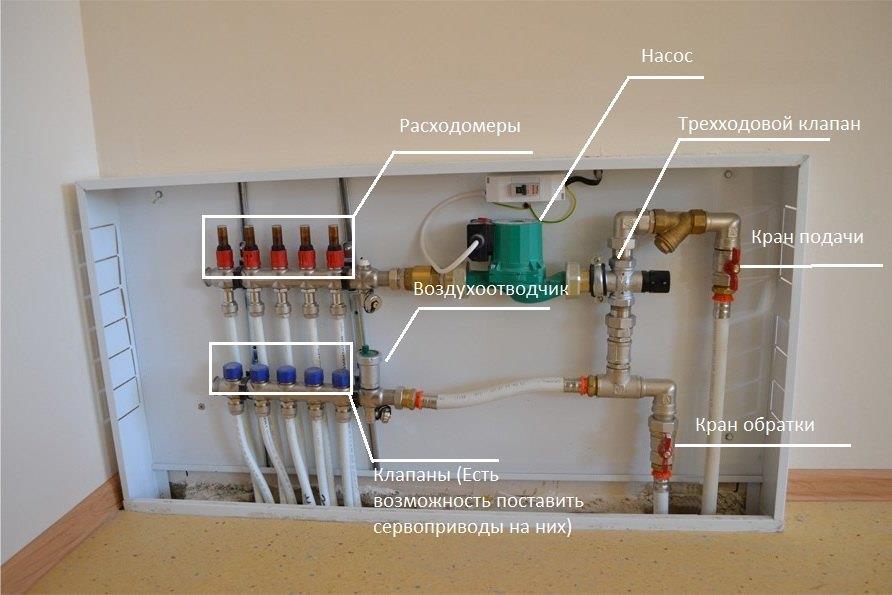 расположение элементов на насосно-смесительно-коллекторном узле теплого пола